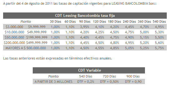 Leasing Bancolombia capitalizable
