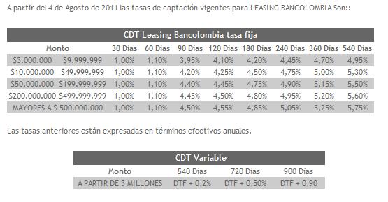 Leasing Bancolombia capitalizable